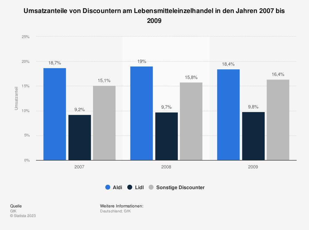 Statistik: Umsatzanteile von Discountern am Lebensmitteleinzelhandel in den Jahren 2007 bis 2009 | Statista