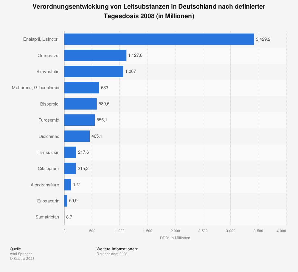 Statistik: Verordnungsentwicklung von Leitsubstanzen in Deutschland nach definierter Tagesdosis 2008 (in Millionen) | Statista