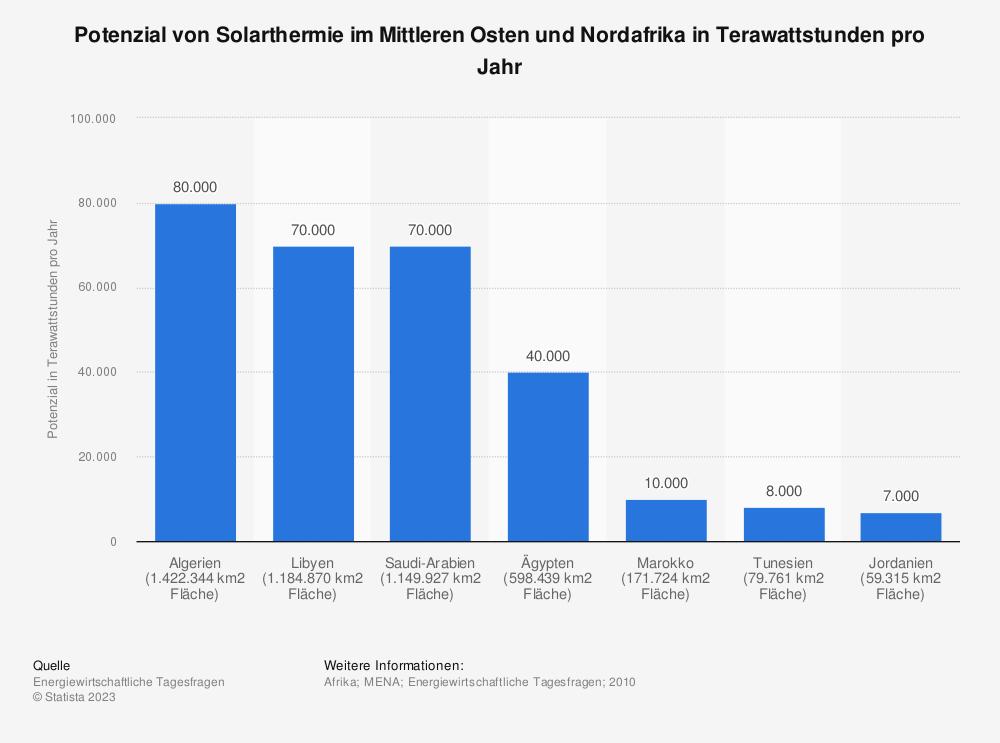 Statistik: Potenzial von Solarthermie im Mittleren Osten und Nordafrika in Terrawattstunden pro Jahr | Statista