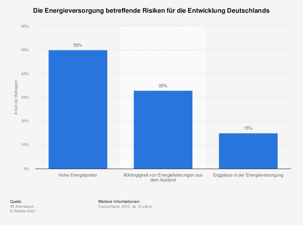 Statistik: Die Energieversorgung betreffende Risiken für die Entwicklung Deutschlands | Statista