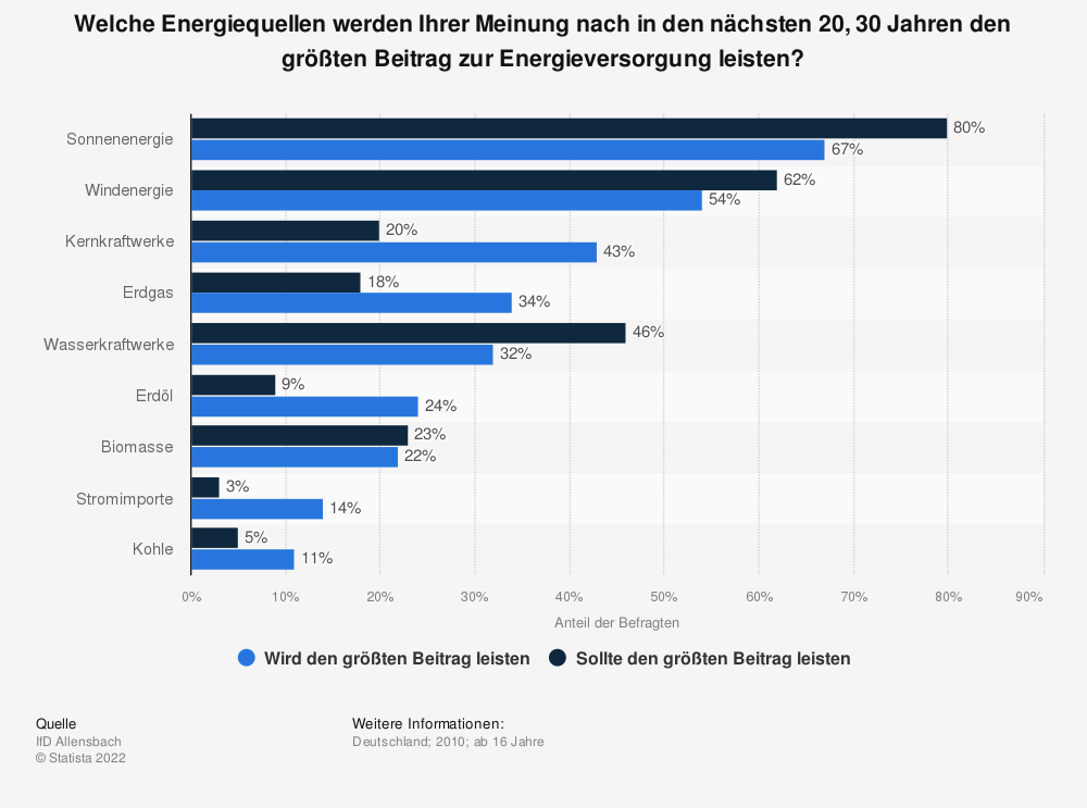Statistik: Welche Energiequellen werden Ihrer Meinung nach in den nächsten 20, 30 Jahren den größten Beitrag zur Energieversorgung leisten? | Statista
