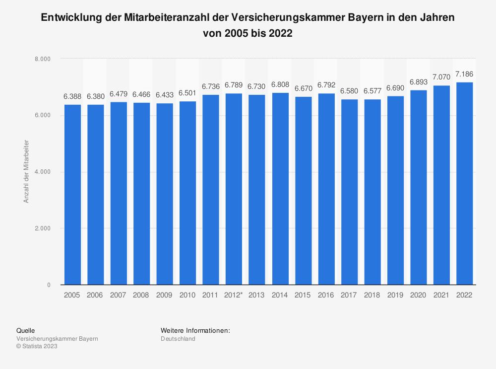 Statistik: Entwicklung der Mitarbeiteranzahl der Versicherungskammer Bayern in den Jahren von 2005 bis 2018 | Statista