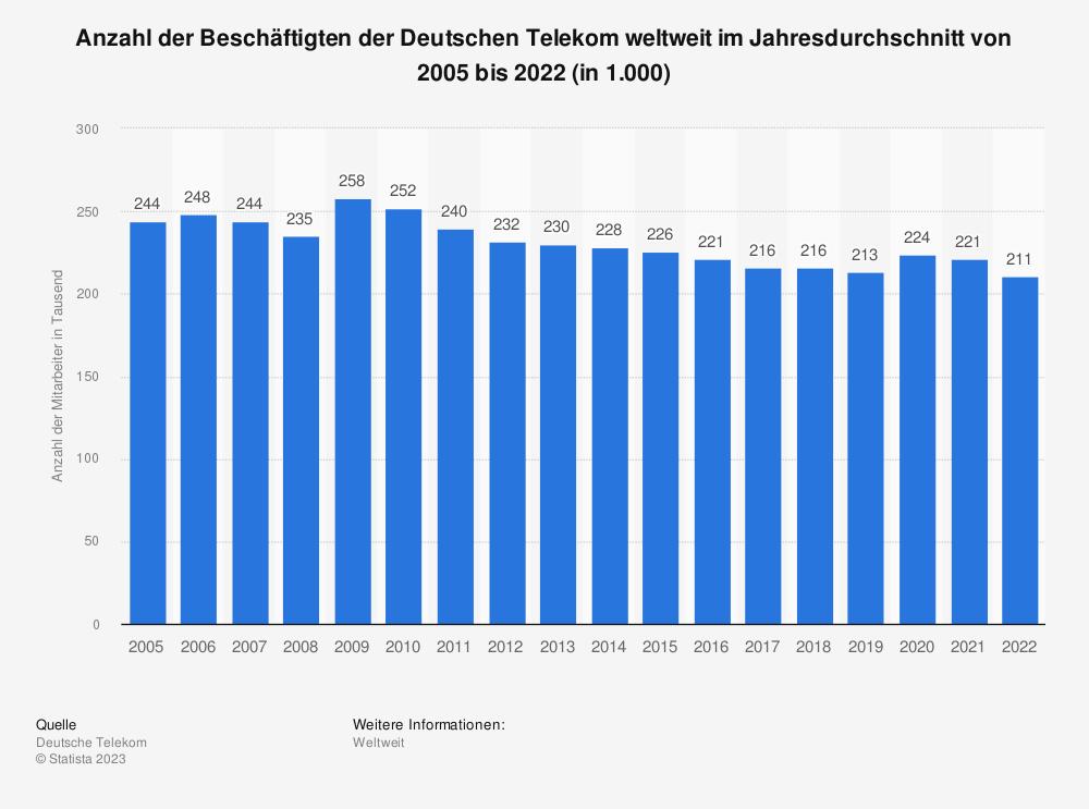 Statistik: Mitarbeiterzahl der Deutschen Telekom weltweit im Jahresdurchschnitt von 2005 bis 2018 (in 1.000) | Statista