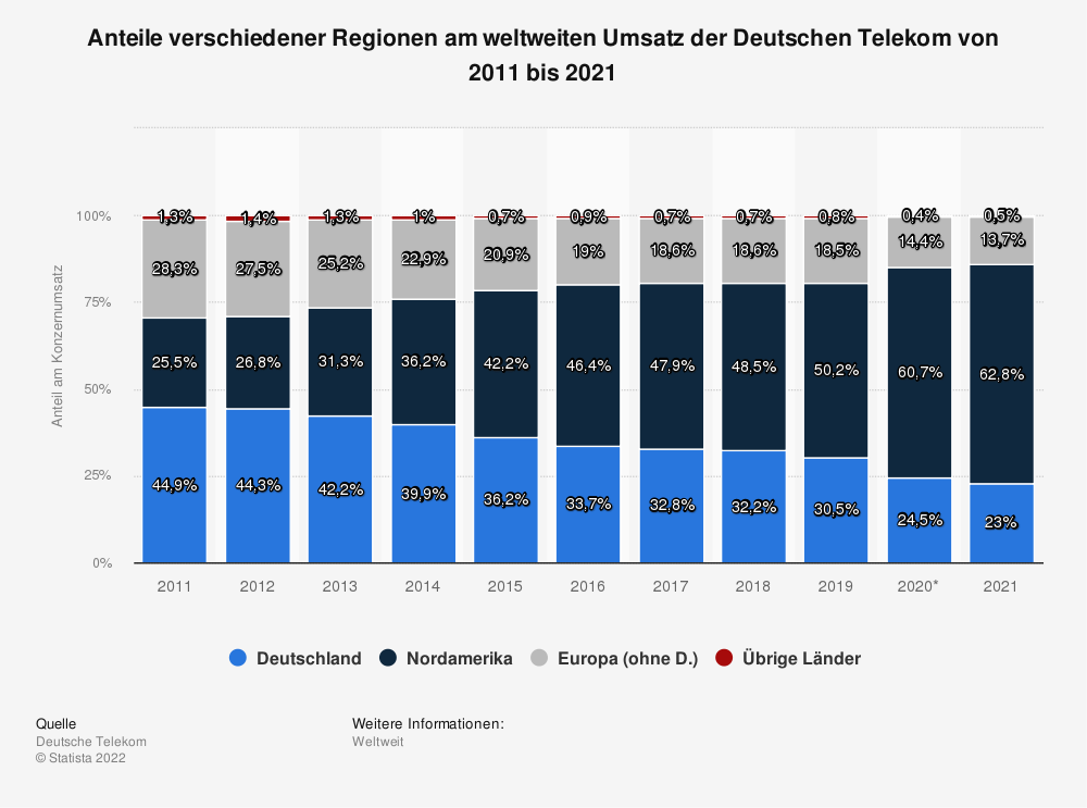 Statistik: Anteile verschiedener Regionen am weltweiten Umsatz der Deutschen Telekom von 2011 bis 2018 | Statista