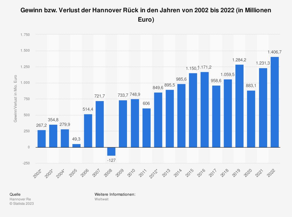 Statistik: Gewinn bzw. Verlust der Hannover Rück in den Jahren von 2002 bis 2019 (in Millionen Euro) | Statista