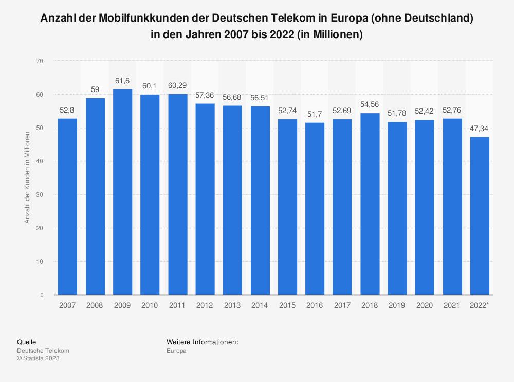 Statistik: Anzahl der Mobilfunkkunden der Deutschen Telekom in Europa (ohne Deutschland) in den Jahren 2007 bis 2019 (in Millionen) | Statista