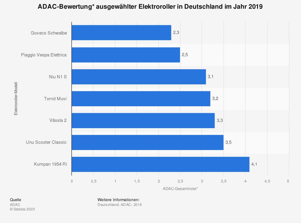 Statistik: ADAC-Bewertung* ausgewählter Elektroroller in Deutschland im Jahr 2019 | Statista