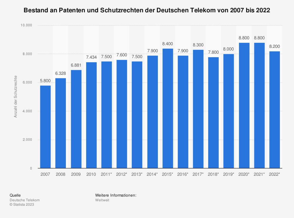 Statistik: Bestand an Patenten und Schutzrechten der Deutschen Telekom von 2007 bis 2018   Statista
