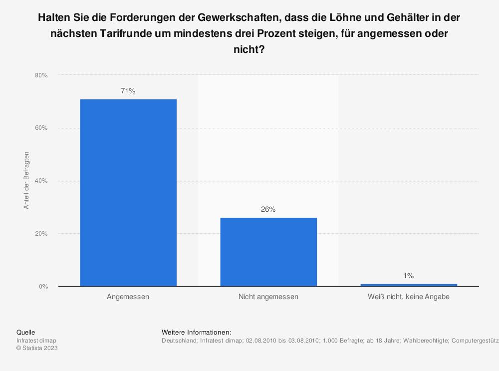 Statistik: Halten Sie die Forderungen der Gewerkschaften, dass die Löhne und Gehälter in der nächsten Tarifrunde um mindestens drei Prozent steigen, für angemessen oder nicht? | Statista