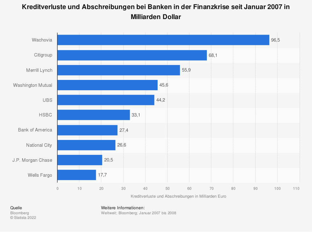 Statistik: Kreditverluste und Abschreibungen bei Banken in der Finanzkrise seit Januar 2007 in Milliarden Dollar | Statista