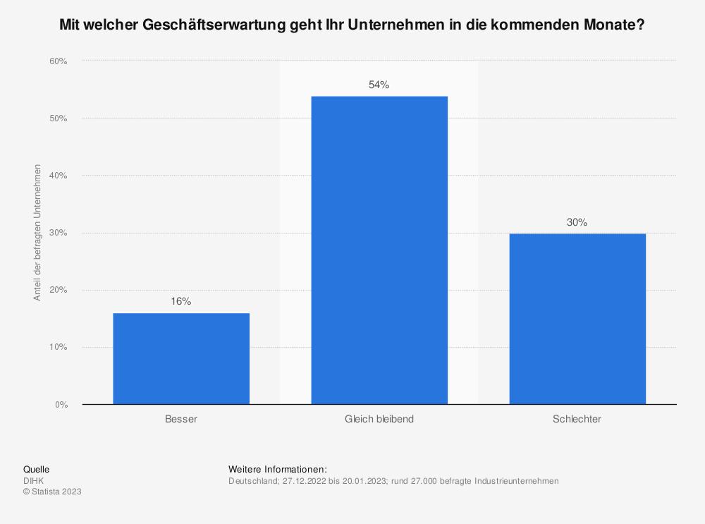 Statistik: Mit welcher Entwicklung der Geschäftslage rechnet Ihr Unternehmen in den kommenden Monaten? | Statista