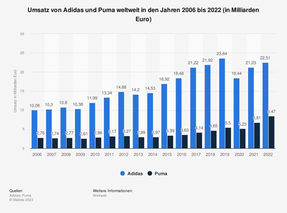Statistik: Umsatz von Adidas und Puma weltweit in den Jahren 2006 bis 2016 (in Milliarden Euro) | Statista