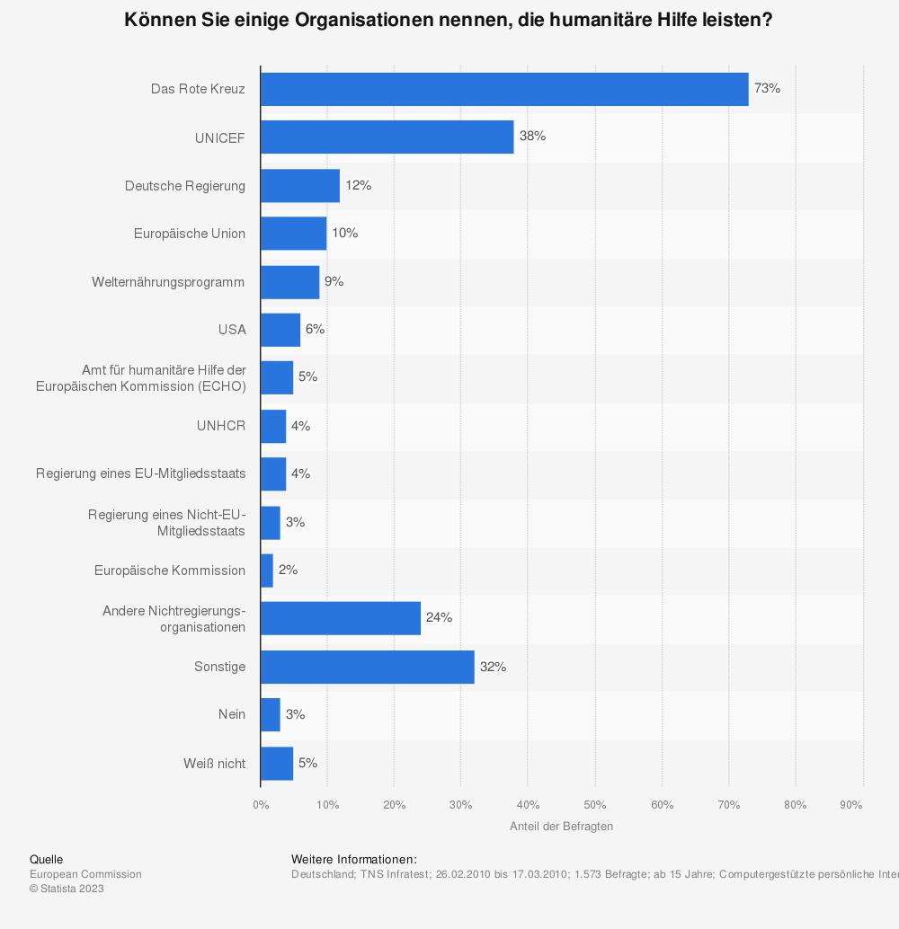 Statistik: Können Sie einige Organisationen nennen, die humanitäre Hilfe leisten? | Statista
