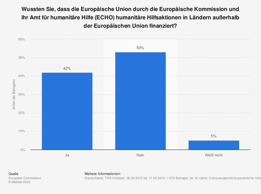 Statistik: Wussten Sie, dass die Europäische Union durch die Europäische Kommission und ihr Amt für humanitäre Hilfe (ECHO) humanitäre Hilfsaktionen in Ländern außerhalb der Europäischen Union finanziert? | Statista