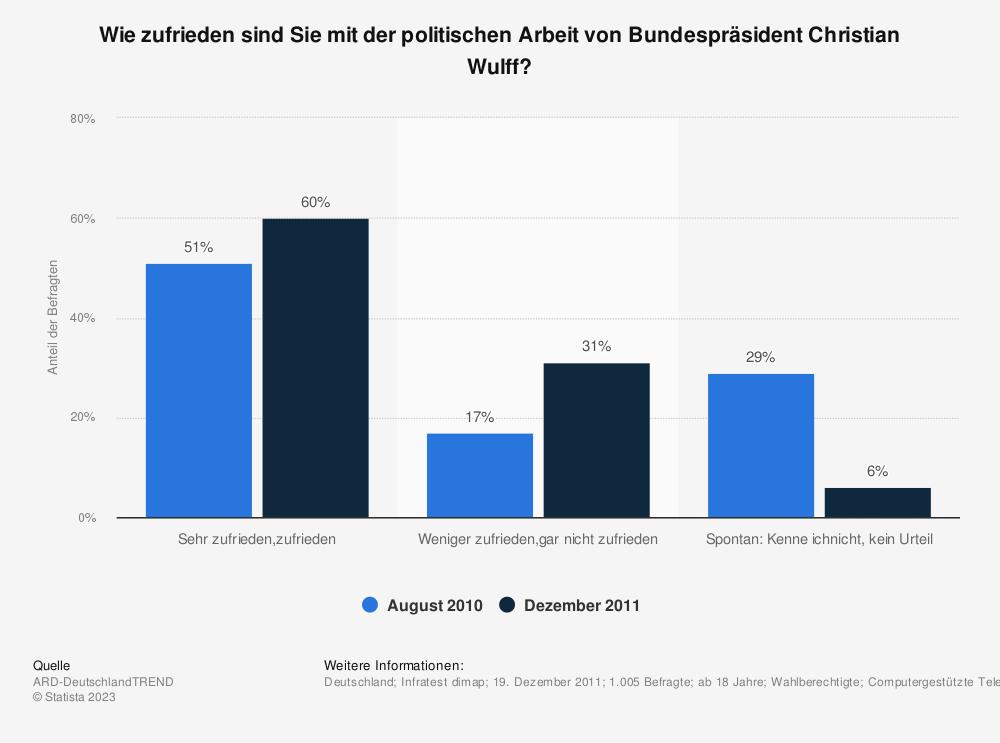 Statistik: Wie zufrieden sind Sie mit der politischen Arbeit von Bundespräsident Christian Wulff? | Statista