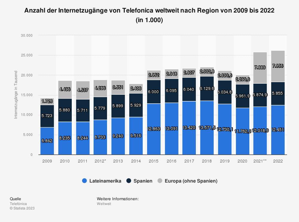 Statistik: Anzahl der Internetzugänge von Telefonica nach Region von 2009 bis 2018 (in 1.000)   Statista