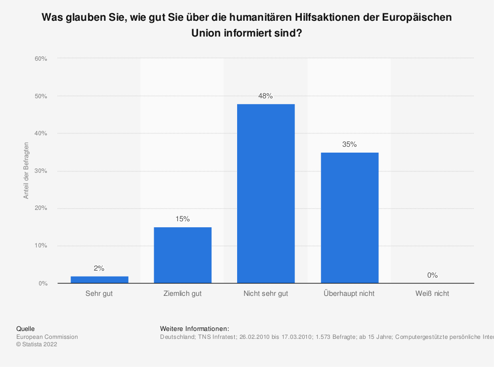 Statistik: Was glauben Sie, wie gut Sie über die humanitären Hilfsaktionen der Europäischen Union informiert sind?   Statista