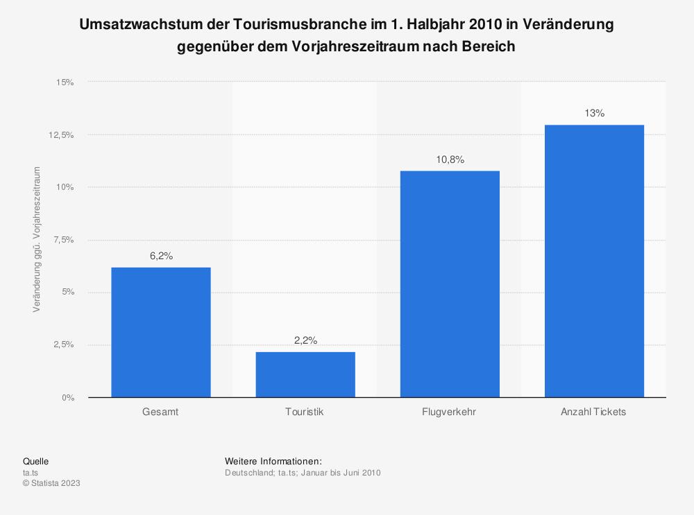 Statistik: Umsatzwachstum der Tourismusbranche im 1. Halbjahr 2010 in Veränderung gegenüber dem Vorjahreszeitraum nach Bereich   Statista