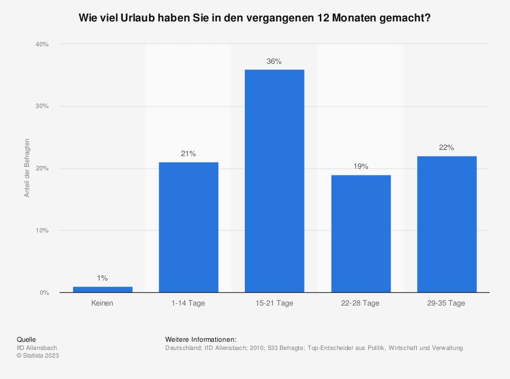 Statistik: Wie viel Urlaub haben Sie in den vergangenen 12 Monaten gemacht? | Statista