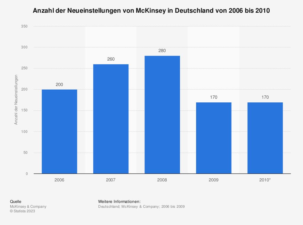 Statistik: Anzahl der Neueinstellungen von McKinsey in Deutschland von 2006 bis 2010 | Statista