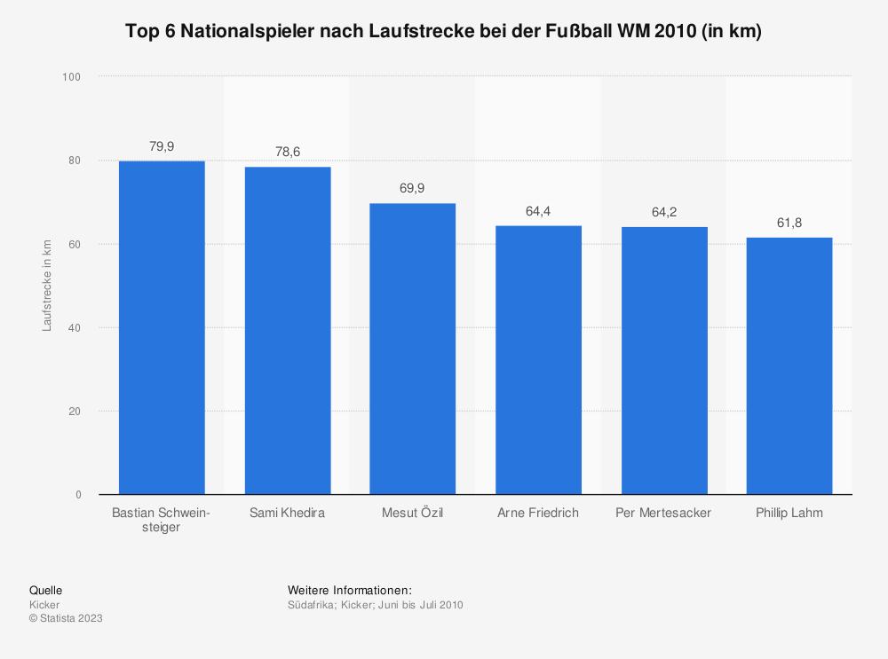 Statistik: Top 6 Nationalspieler nach Laufstrecke bei der Fußball WM 2010 (in km) | Statista