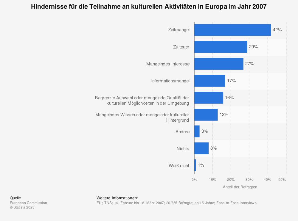 Statistik: Hindernisse für die Teilnahme an kulturellen Aktivitäten in Europa im Jahr 2007 | Statista