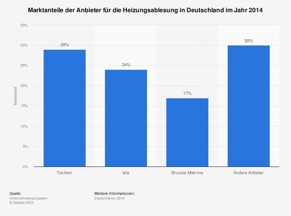 Statistik: Marktanteile der Anbieter für die Heizungsablesung in Deutschland im Jahr 2014 | Statista