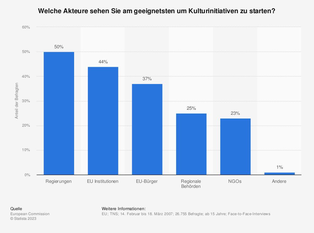 Statistik: Welche Akteure sehen Sie am geeignetsten um Kulturinitiativen zu starten?   Statista