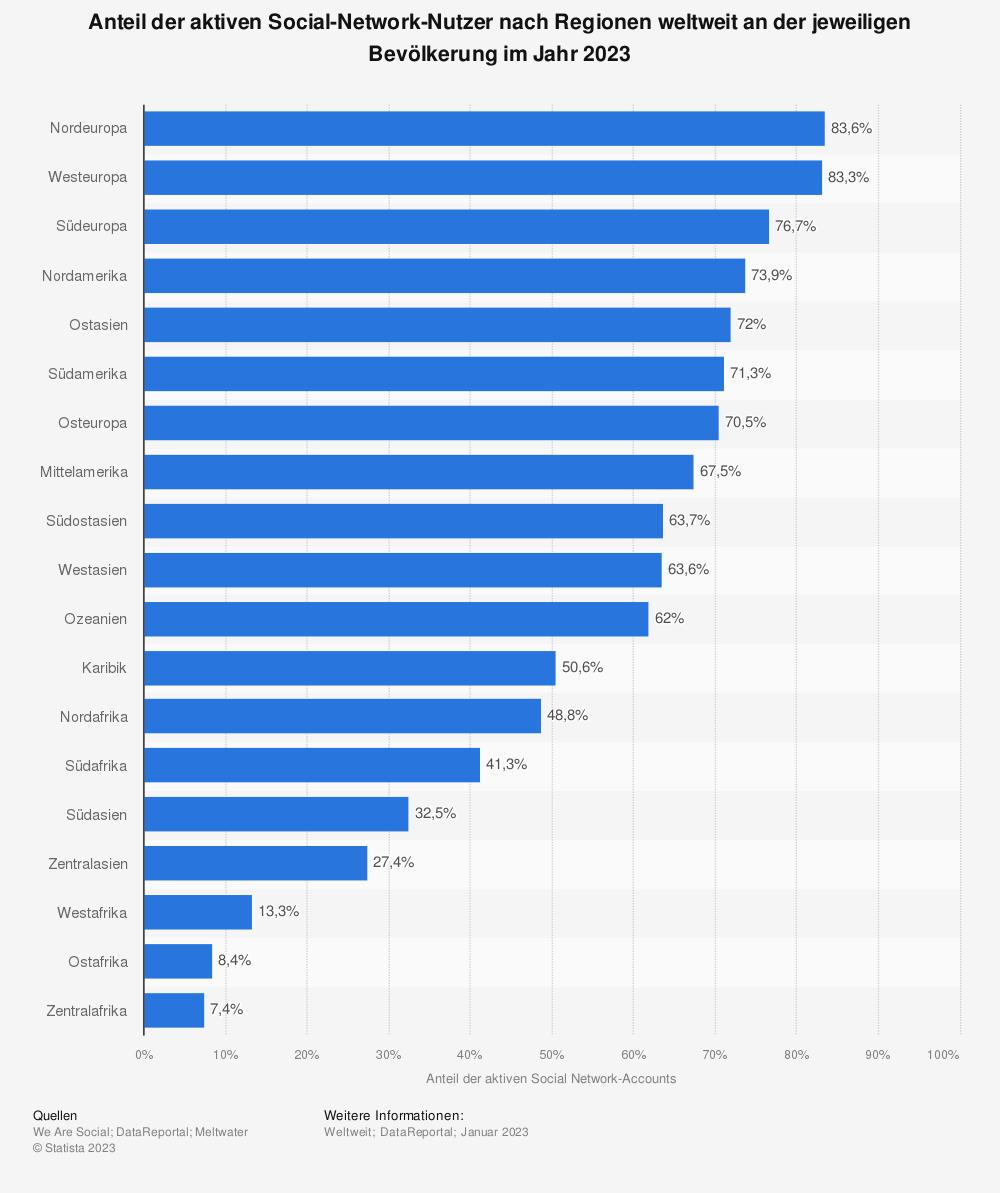 Statistik: Anteil der aktiven Social-Network-Nutzer nach Regionen weltweit an der jeweiligen Bevölkerung im Jahr 2019 | Statista