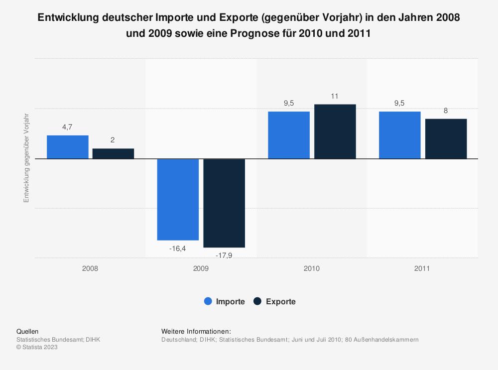 Statistik: Entwicklung deutscher Importe und Exporte (gegenüber Vorjahr) in den Jahren 2008 und 2009 sowie eine Prognose für 2010 und 2011 | Statista
