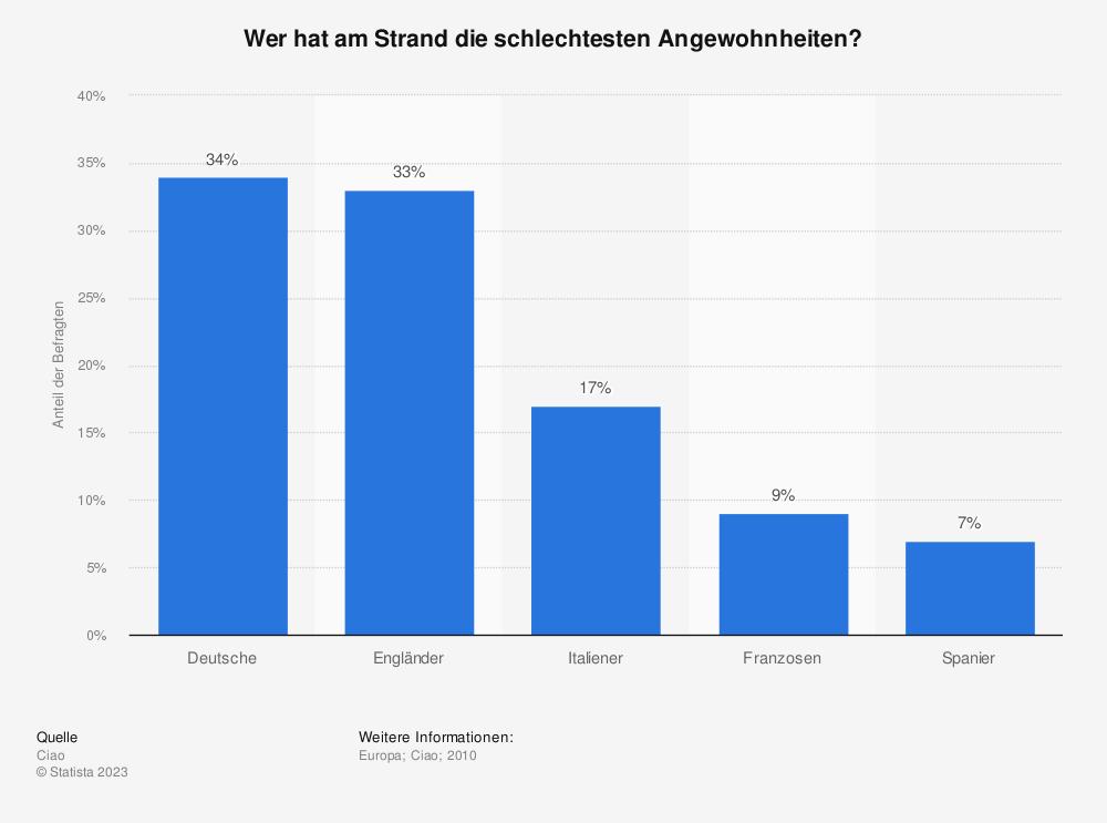 Statistik: Wer hat am Strand die schlechtesten Angewohnheiten? | Statista