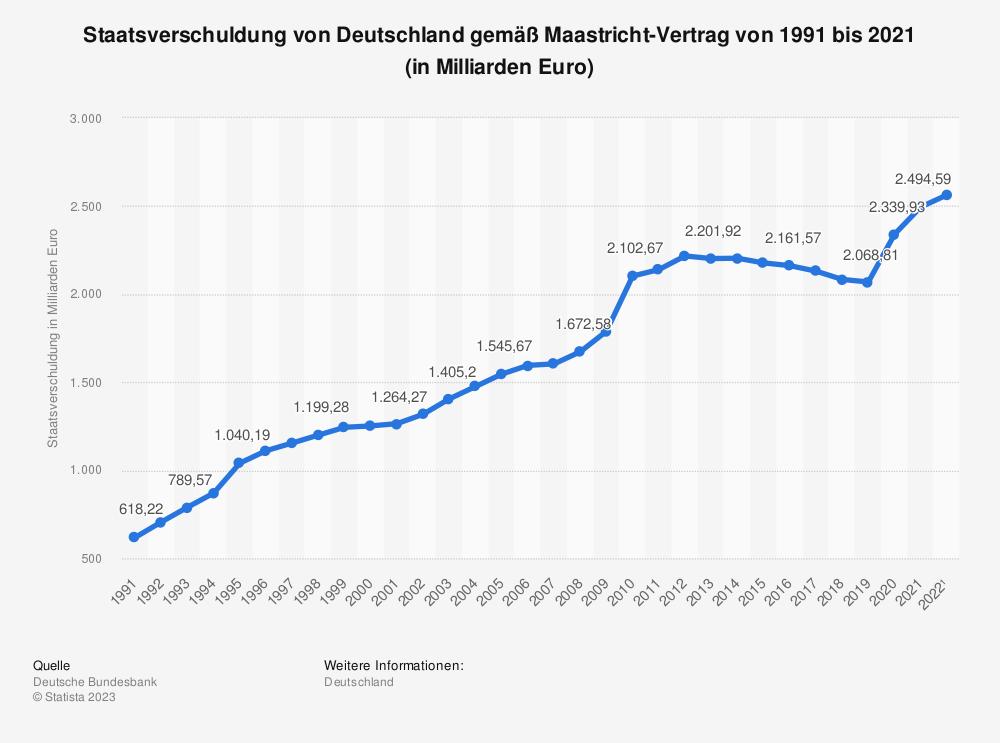 Statistik: Staatsverschuldung von Deutschland gemäß Maastricht-Vertrag (in Milliarden Euro) von 1991 bis 2014* | Statista