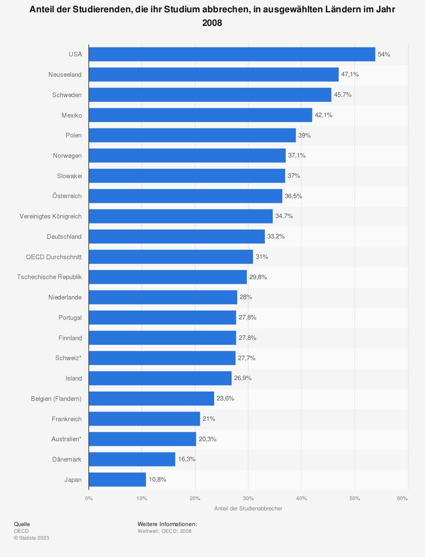 Statistik: Anteil der Studierenden, die ihr Studium abbrechen, in ausgewählten Ländern im Jahr 2008 | Statista