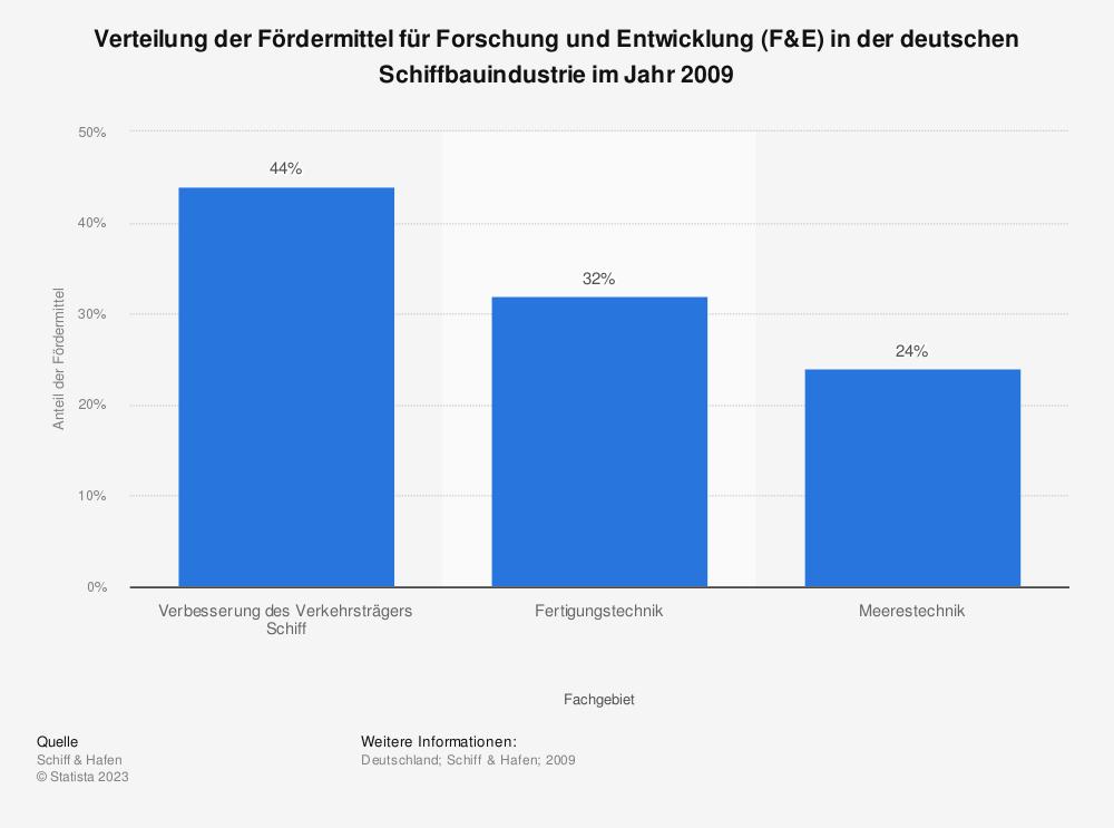 Statistik: Verteilung der Fördermittel für Forschung und Entwicklung (F&E) in der deutschen Schiffbauindustrie im Jahr 2009   Statista