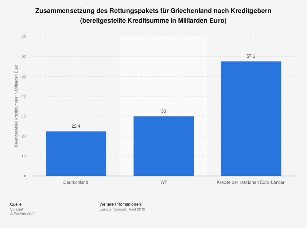 Statistik: Zusammensetzung des Rettungspakets für Griechenland nach Kreditgebern (bereitgestellte Kreditsumme in Milliarden Euro) | Statista