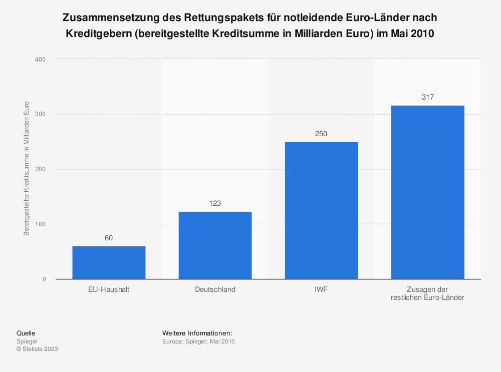 Statistik: Zusammensetzung des Rettungspakets für notleidende Euro-Länder nach Kreditgebern (bereitgestellte Kreditsumme in Milliarden Euro) im Mai 2010 | Statista
