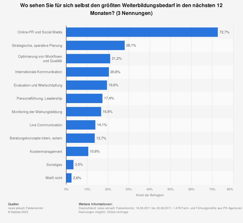 Statistik: Wo sehen Sie für sich selbst den größten Weiterbildungsbedarf in den nächsten 12 Monaten? (3 Nennungen) | Statista