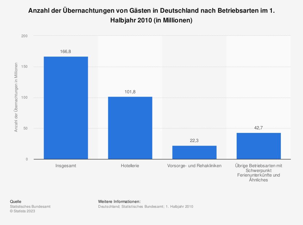 Statistik: Anzahl der Übernachtungen von Gästen in Deutschland nach Betriebsarten im 1. Halbjahr 2010 (in Millionen) | Statista