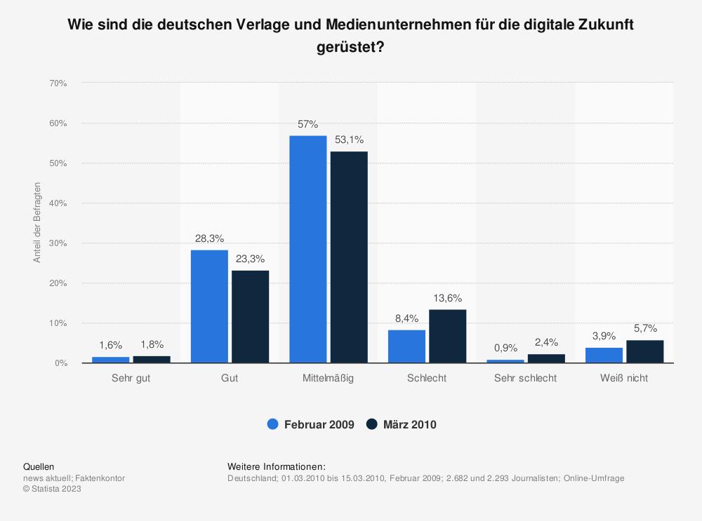 Statistik: Wie sind die deutschen Verlage und Medienunternehmen für die digitale Zukunft gerüstet? | Statista