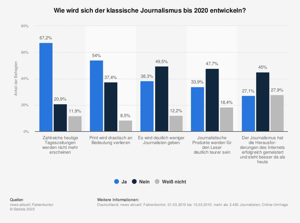 Statistik: Wie wird sich der klassische Journalismus bis 2020 entwickeln? | Statista