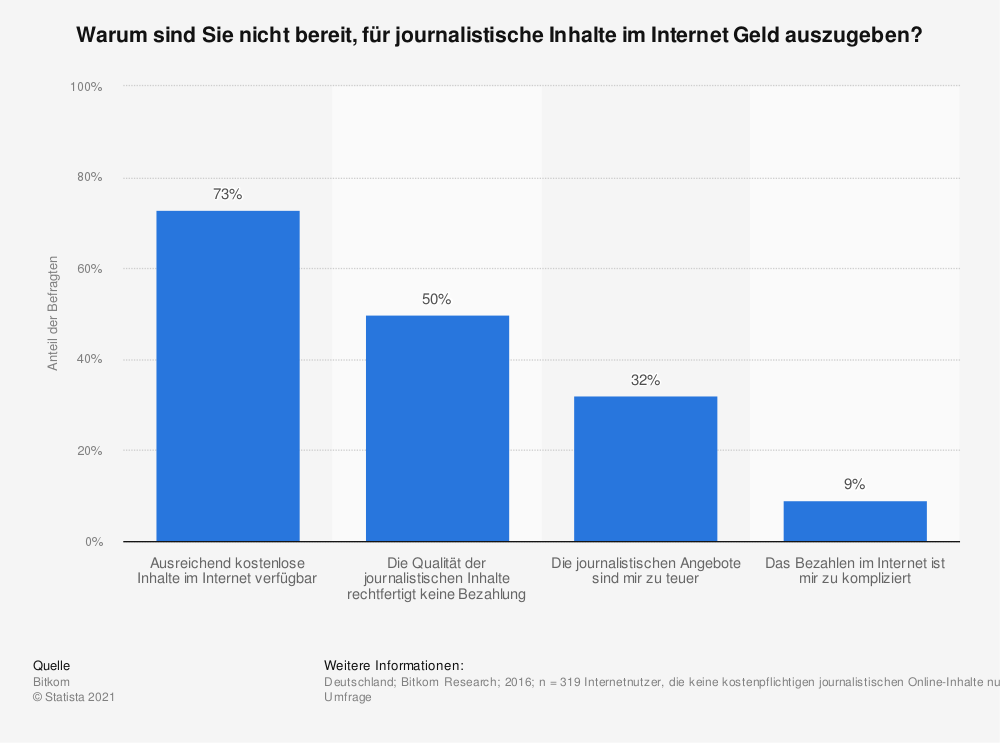 Statistik: Warum sind Sie nicht bereit, für journalistische Inhalte im Internet Geld auszugeben? | Statista