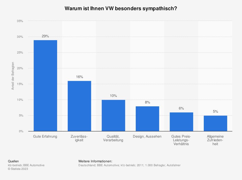 Statistik: Warum ist Ihnen VW besonders sympathisch? | Statista