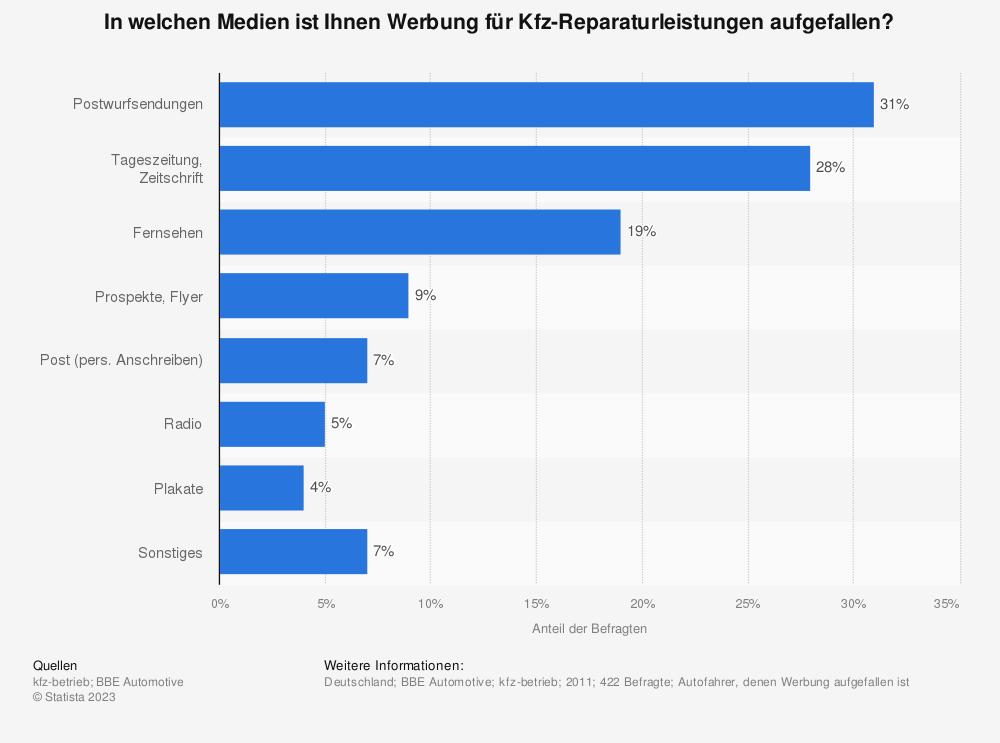 Statistik: In welchen Medien ist Ihnen Werbung für Kfz-Reparaturleistungen aufgefallen? | Statista