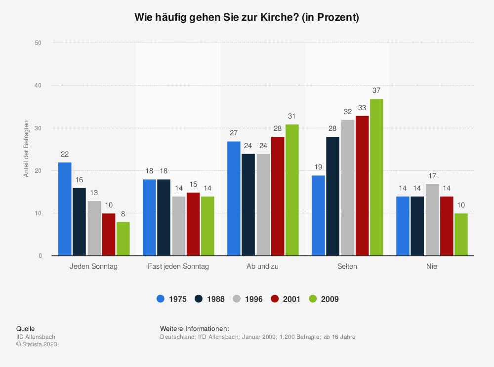 Statistik: Wie häufig gehen Sie zur Kirche? (in Prozent) | Statista