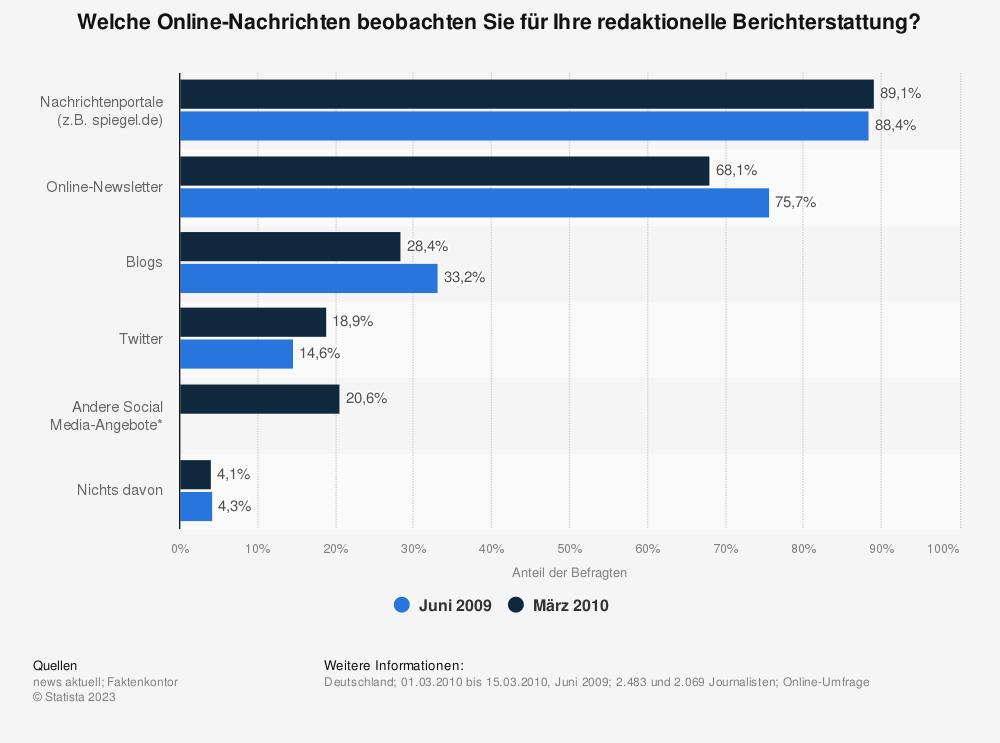 Statistik: Welche Online-Nachrichten beobachten Sie für Ihre redaktionelle Berichterstattung? | Statista