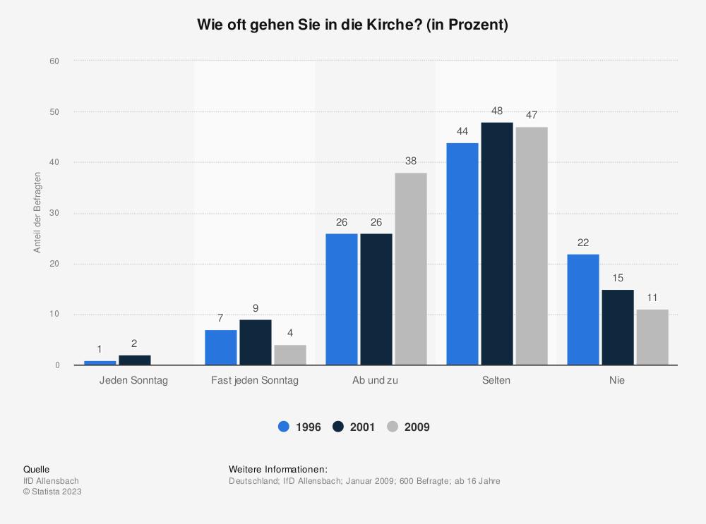 Statistik: Wie oft gehen Sie in die Kirche? (in Prozent) | Statista