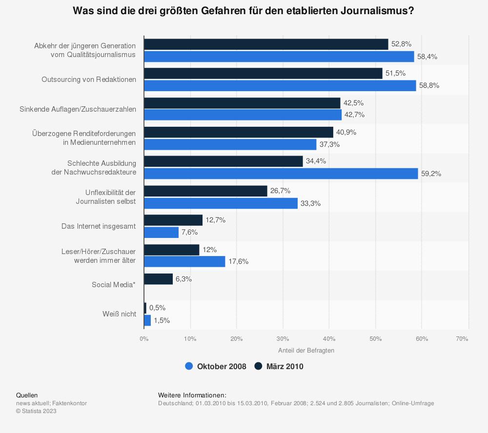 Statistik: Was sind die drei größten Gefahren für den etablierten Journalismus? | Statista