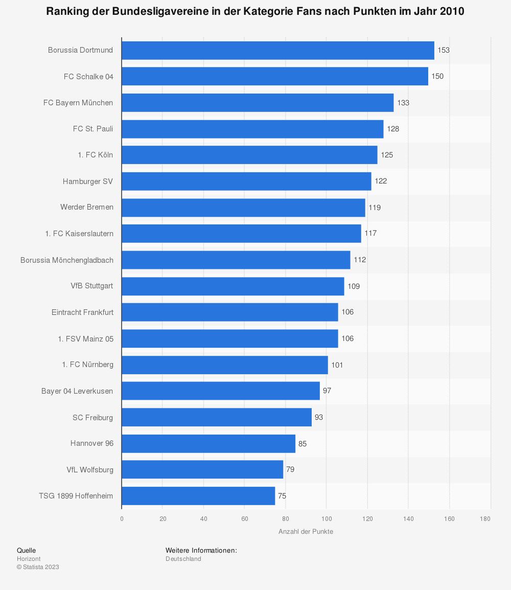 Statistik: Ranking der Bundesligavereine in der Kategorie Fans nach Punkten im Jahr 2010 | Statista