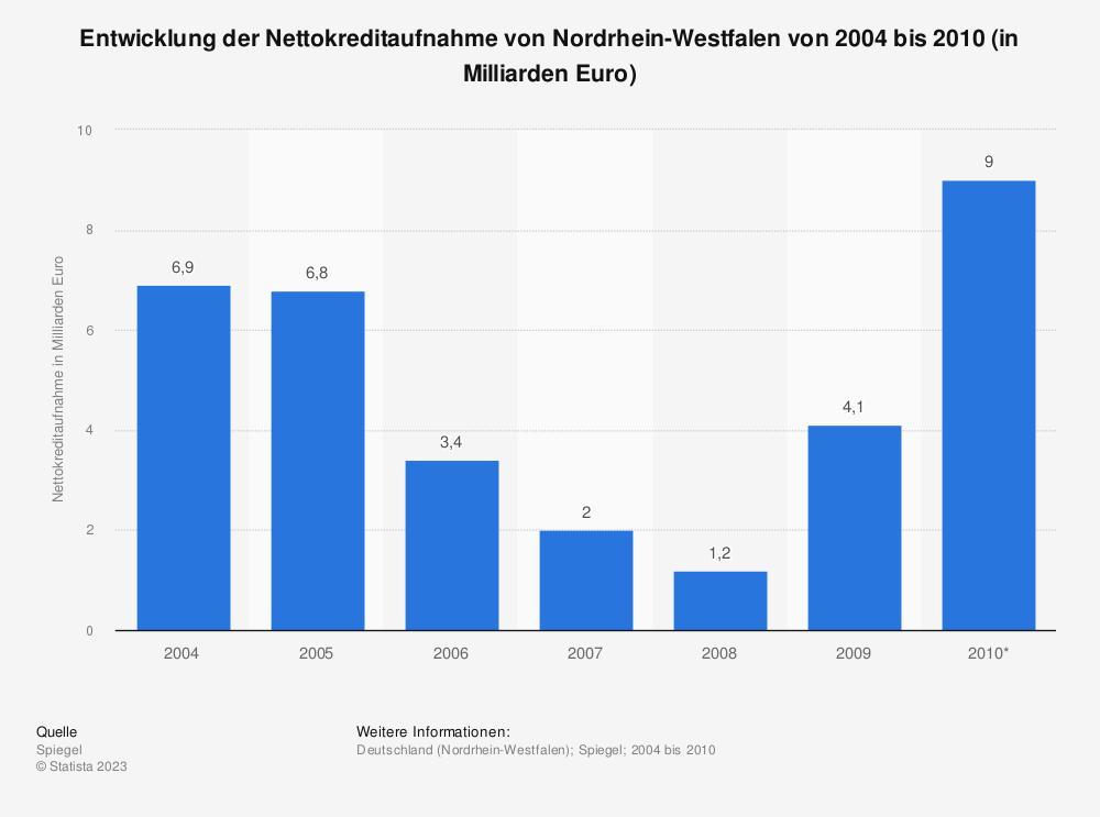 Statistik: Entwicklung der Nettokreditaufnahme von Nordrhein-Westfalen von 2004 bis 2010 (in Milliarden Euro) | Statista