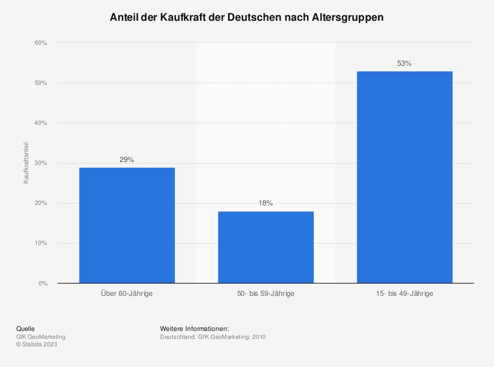 Statistik: Anteil der Kaufkraft der Deutschen nach Altersgruppen | Statista